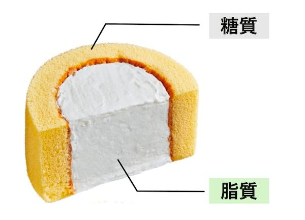 プレミアムロールケーキ2倍の糖質と脂質