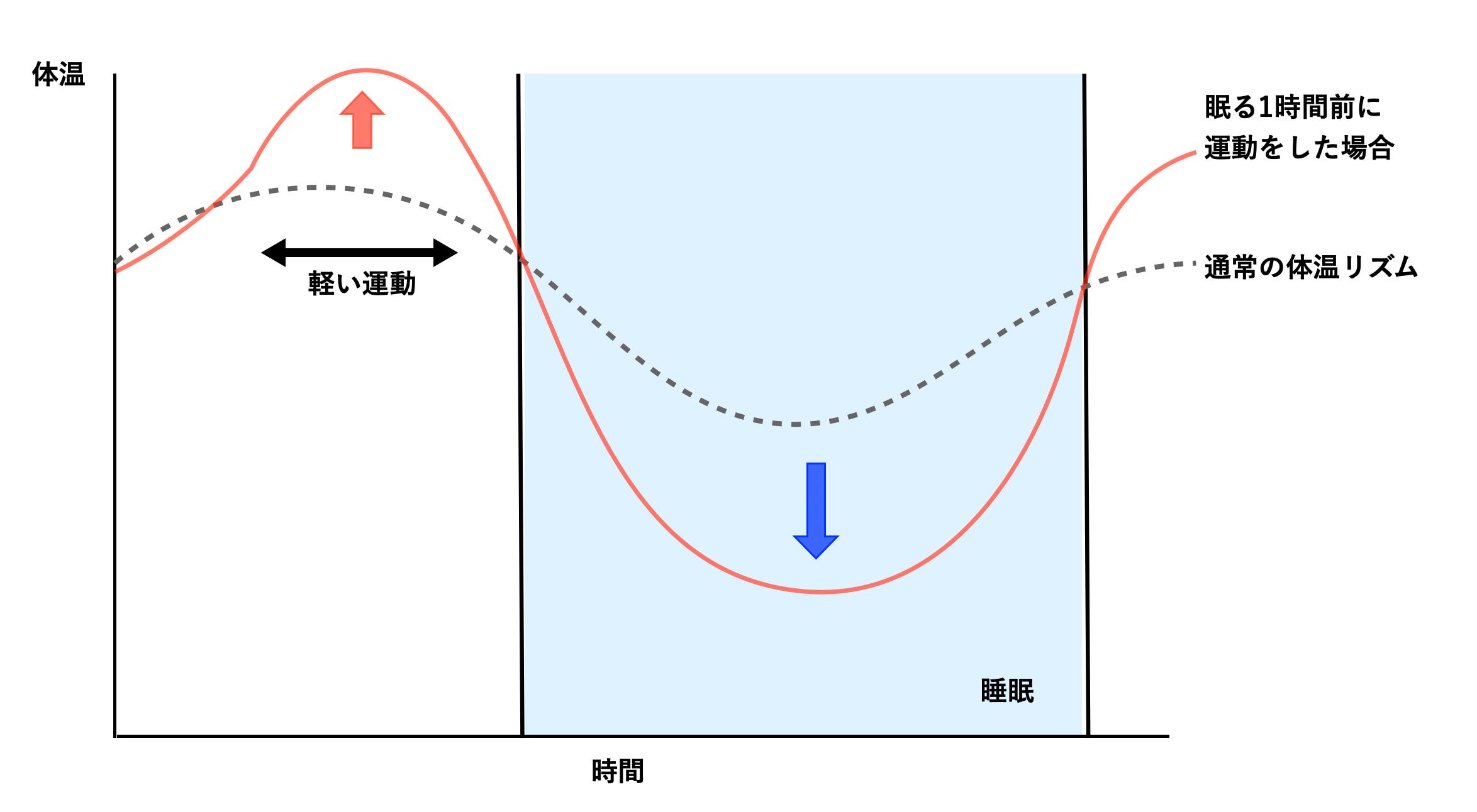 体温と睡眠の関係