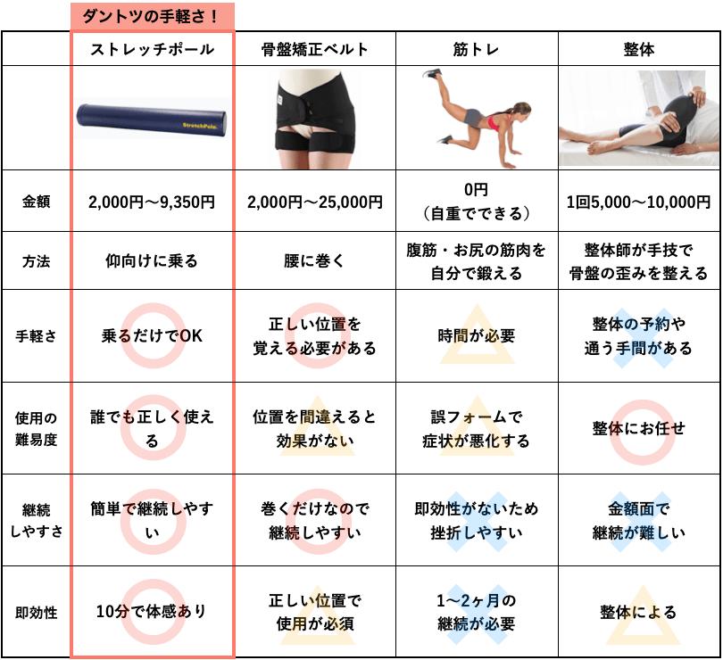 反り腰改善方法の比較