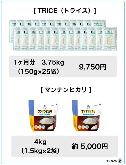 TRICE(トライス)とマンナンヒカリの金額比較