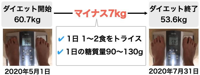 トライスを食べた体重の変化