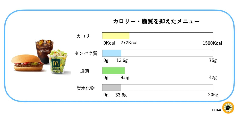 最も低カロリーなマクドナルドのメニュー