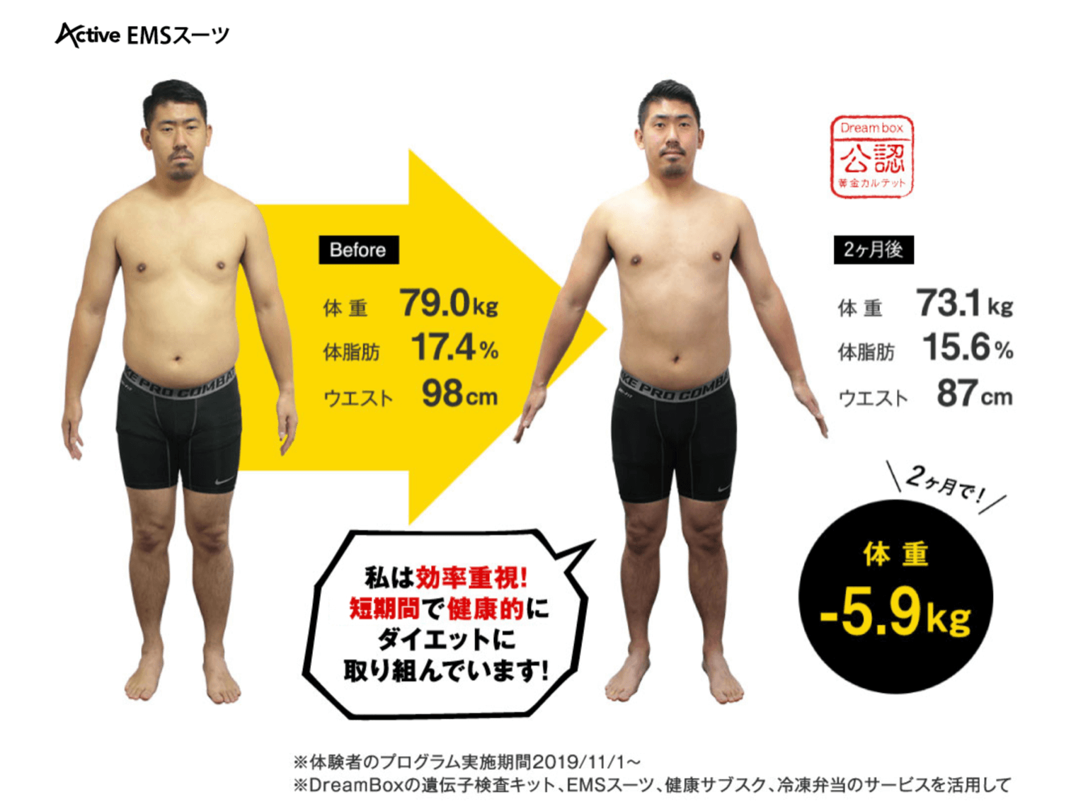 Activeのトレーニング結果