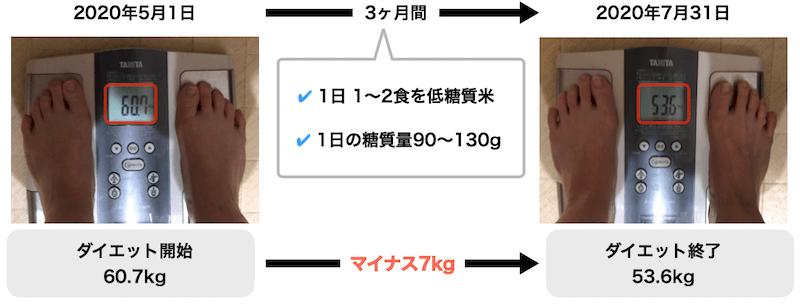 糖質米を食べた体重の変化